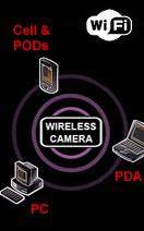 wifi ip and network covert cameras