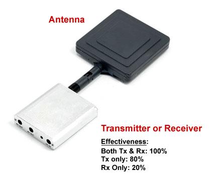 5.8GHz High Gain Antenna (5000ft)