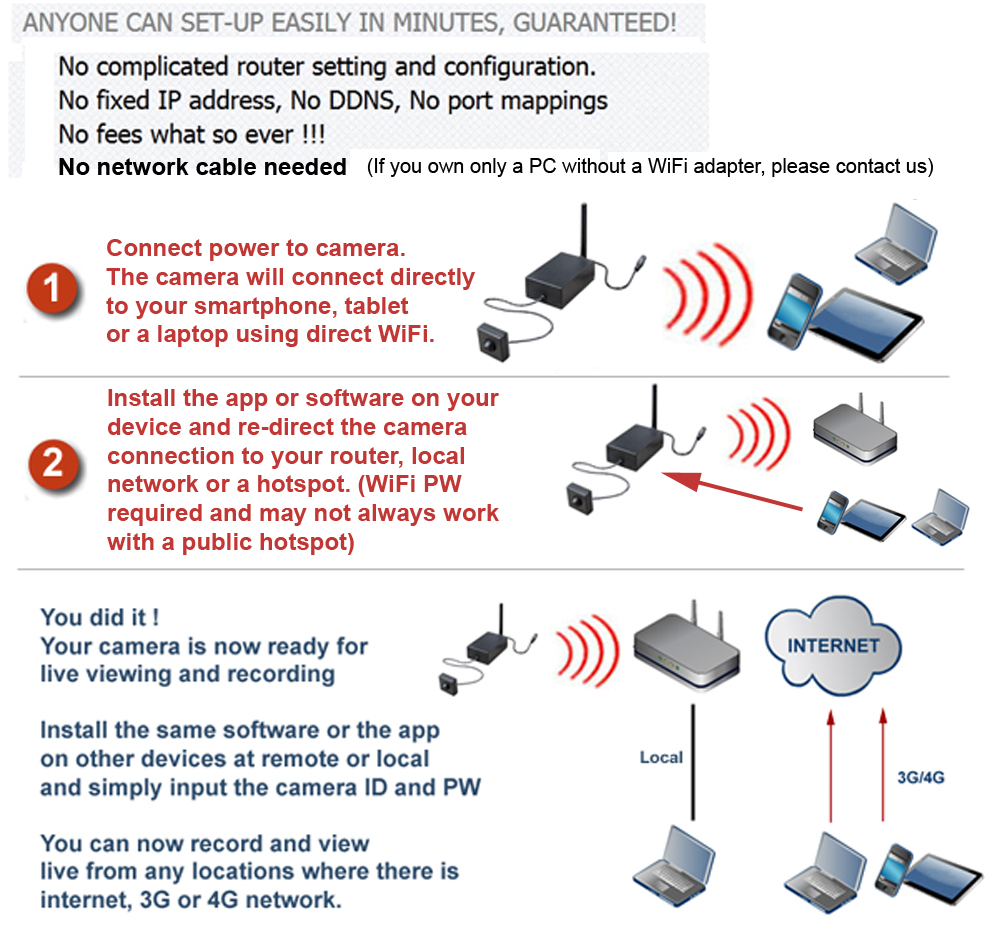 Ip Camera Wireless Comes With Recording Software Laptop To Security Wiring Diagram Pinhole Wifi