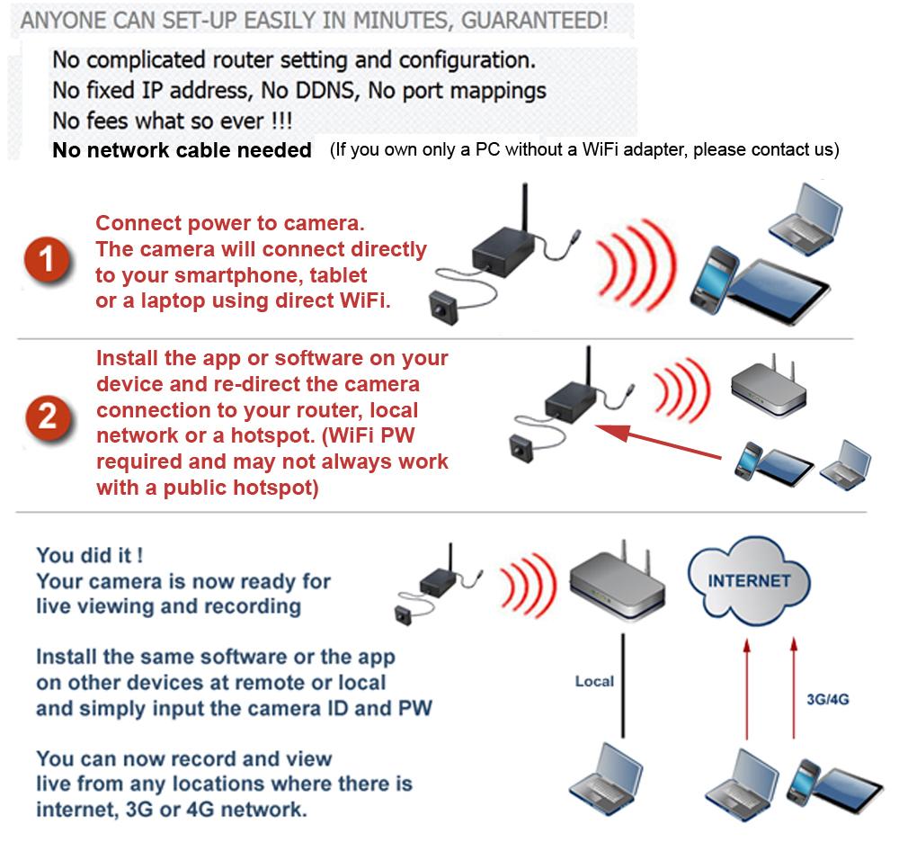 Remote IP Camera